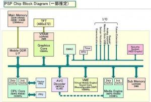 psp-chip-diagram-579-x-395