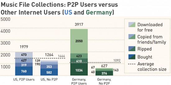 p2p-muzik-161012 Araştırmaya göre dosya paylaşımcıları diğer kişilere göre daha fazla müzik satın alıyor