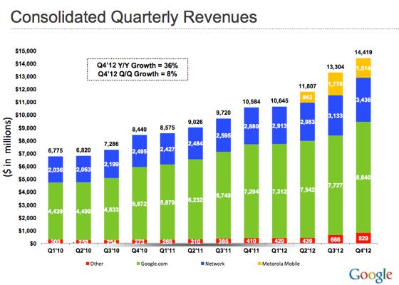 google-gelirler-2012-q4-230113