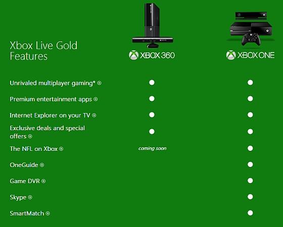 Birçok yeni Xbox One özelliği Live aboneliği gerektirecek