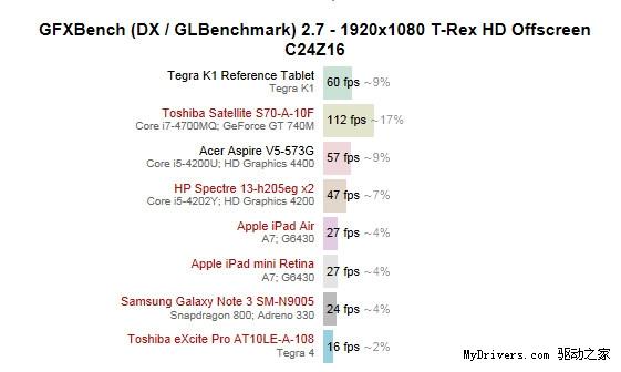 nvidia-tegra-k1-benchmark-mydrivers-130114