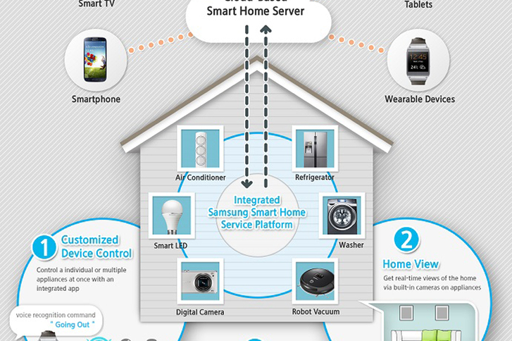 samsung-smart-home-060114-1