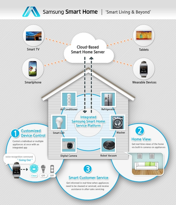 samsung-smart-home-060114-2