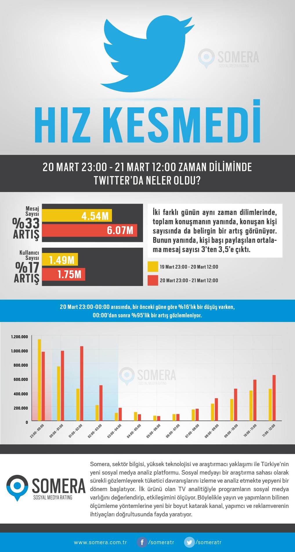 twitter-infografik-somera-210314