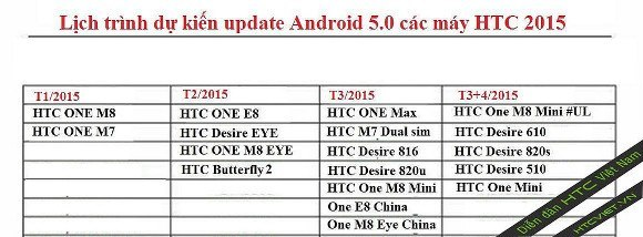 htc-android-5-0-guncelleme-150115