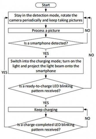microsoft-research-lazer-sarj-patent-2
