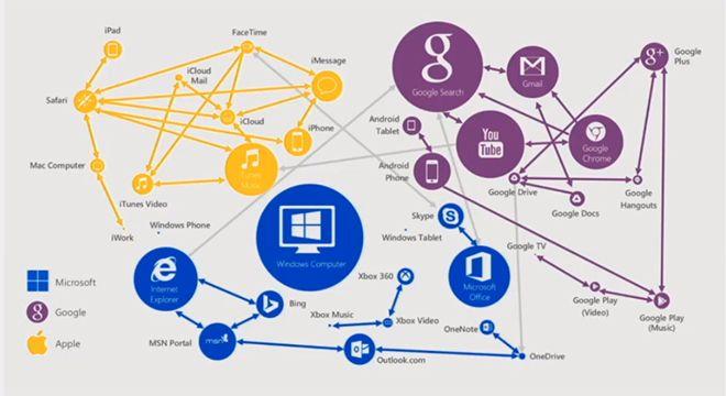 microsoft-google-apple-ekosistem-170315