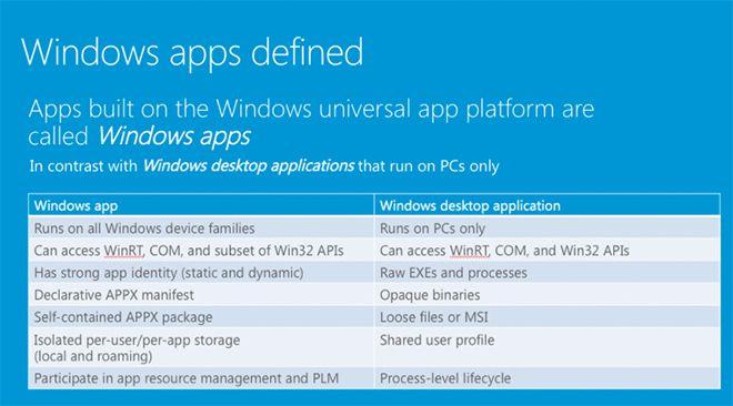 """Microsoft'un universal uygulamaları bundan böyle """"Windows uygulamaları"""" olarak anılacak"""