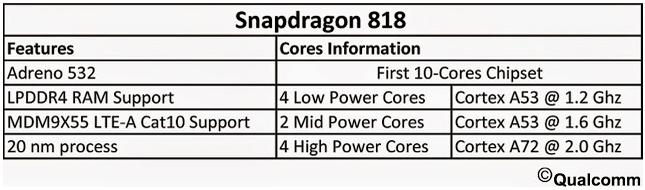 qualcomm-snapdragon-818-dedikodu-110515