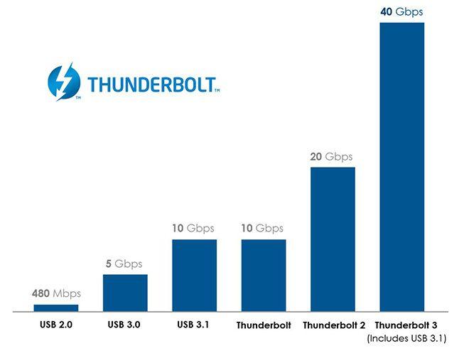 intel-usb-c-thunderbolt-020615-2
