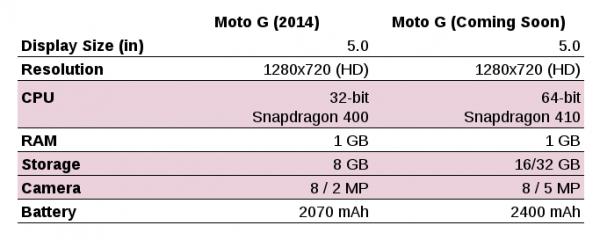 motorola-moto-g-karsilastirma-140715