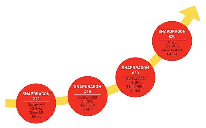 snapdragon-islemciler-040915