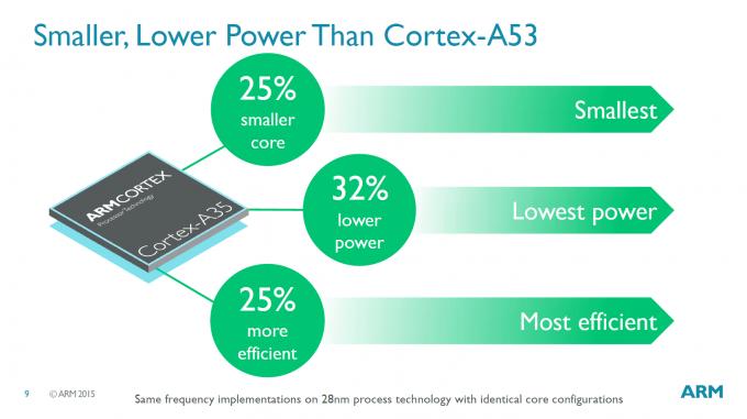 arm-cortex-a53-111115-3