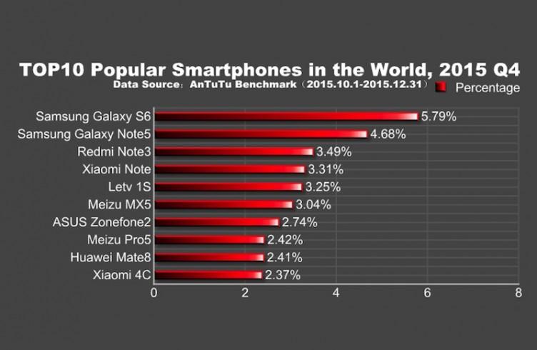 en populer android telefonlar