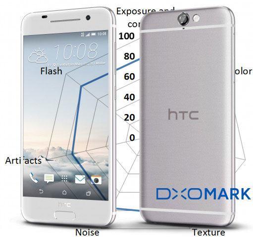 htc one a9 dxomark