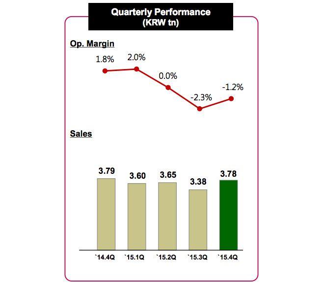 lg-finans-raporu-260116