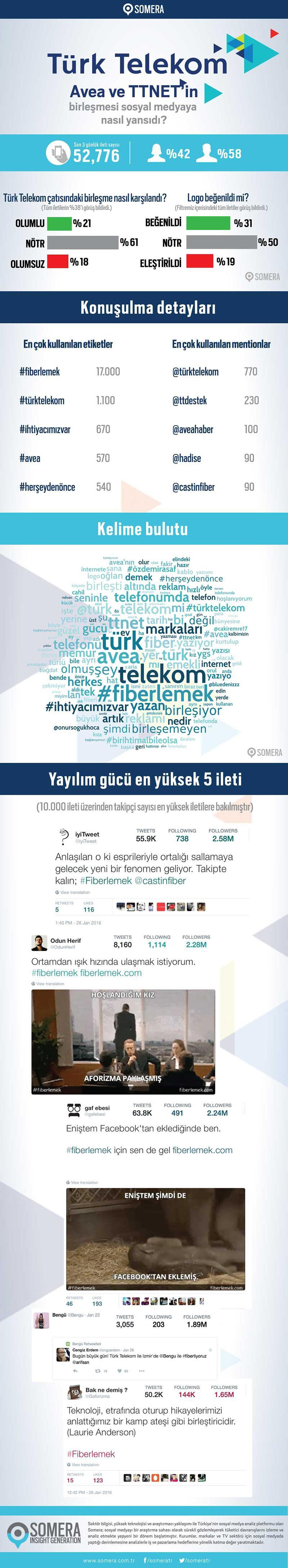 turk telekom avea ttnet