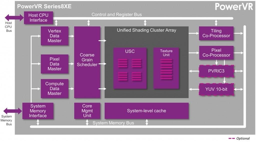 ucuz akilli telefon modelleri için PowerVR 8XE grafik işlemci
