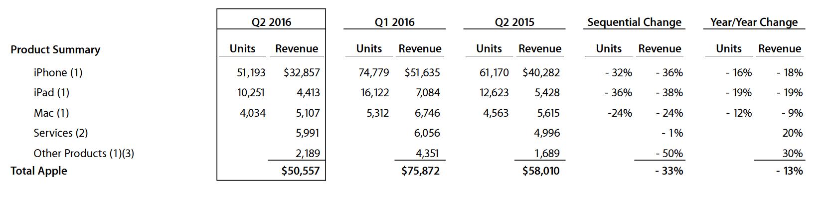 Apple'ın iPhone, iPad, Mac, Servisler ve Diğer Ürünler segmentlerine elde ettiği gelirlerin karşılaştırılması