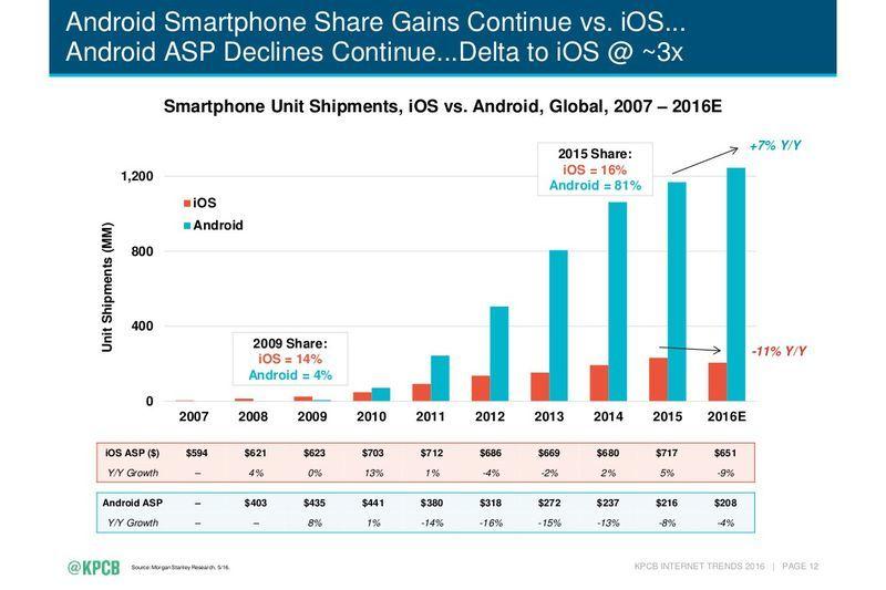 iphone android 2016 internet trendleri