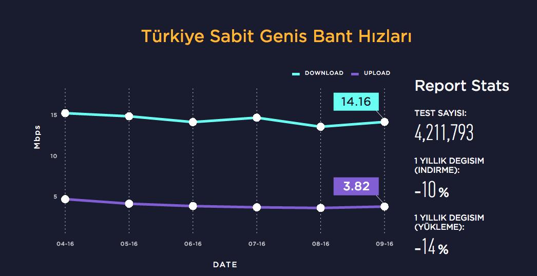 speedtest-turkiye-211216-1