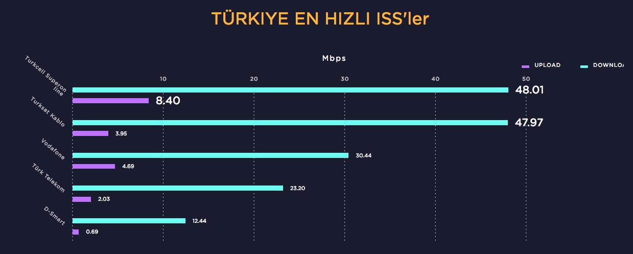 speedtest-turkiye-211216-2