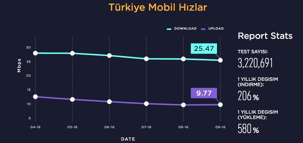 speedtest-turkiye-211216-3