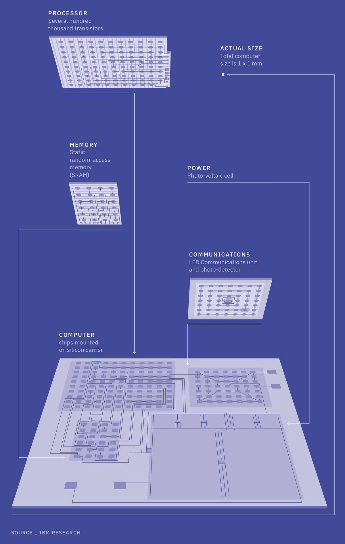 ibm think 2018 dünyanın en küçük bilgisayarı