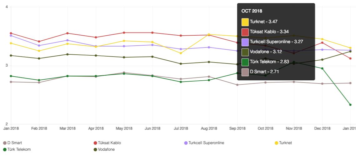 netflix internet servis sağlayıcısı hız karşılaştırması