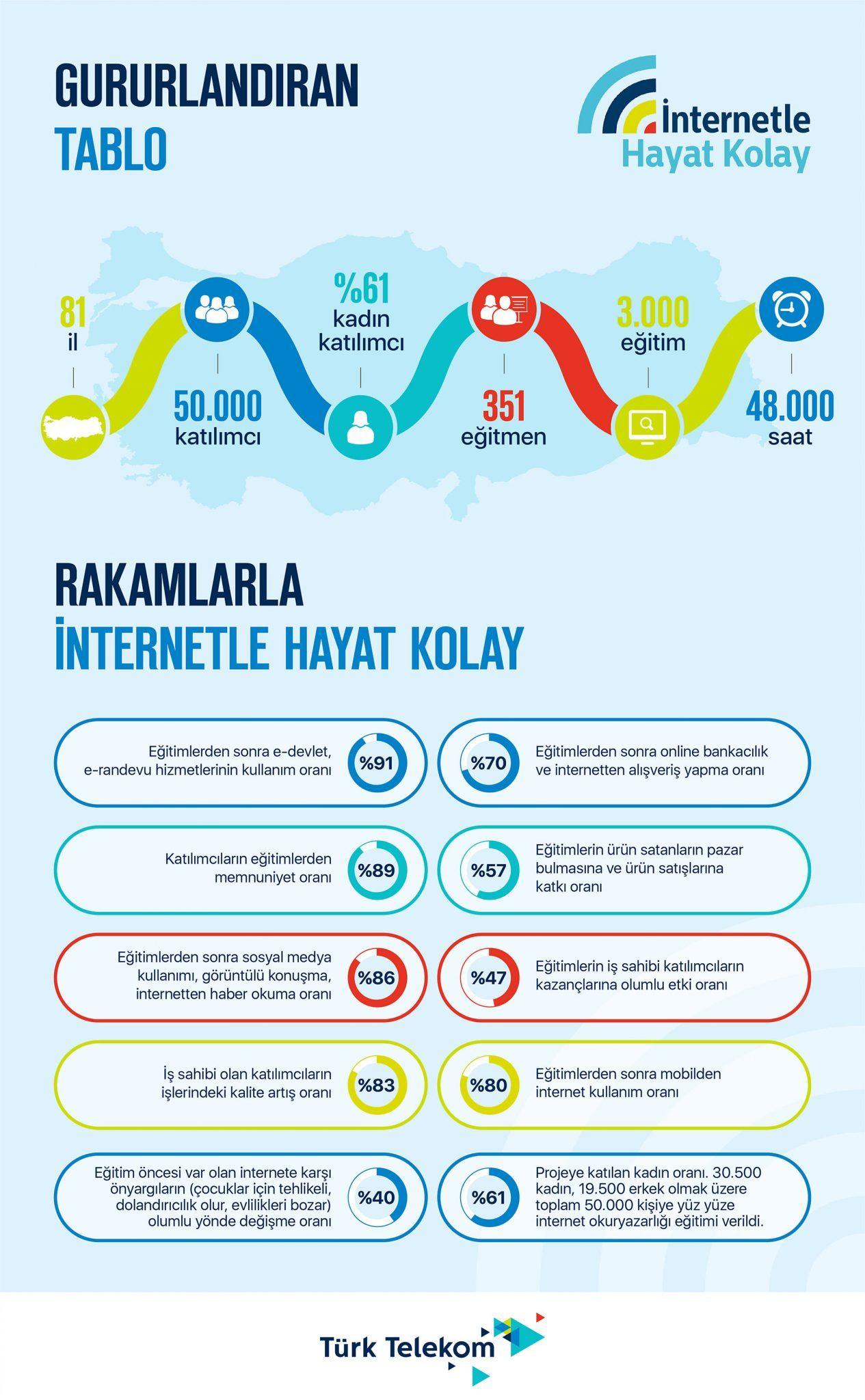 türk telekom internetle hayat kolay