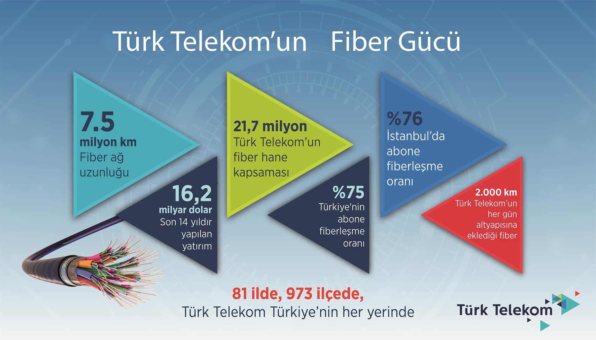 türk telekom fiber istatistikleri