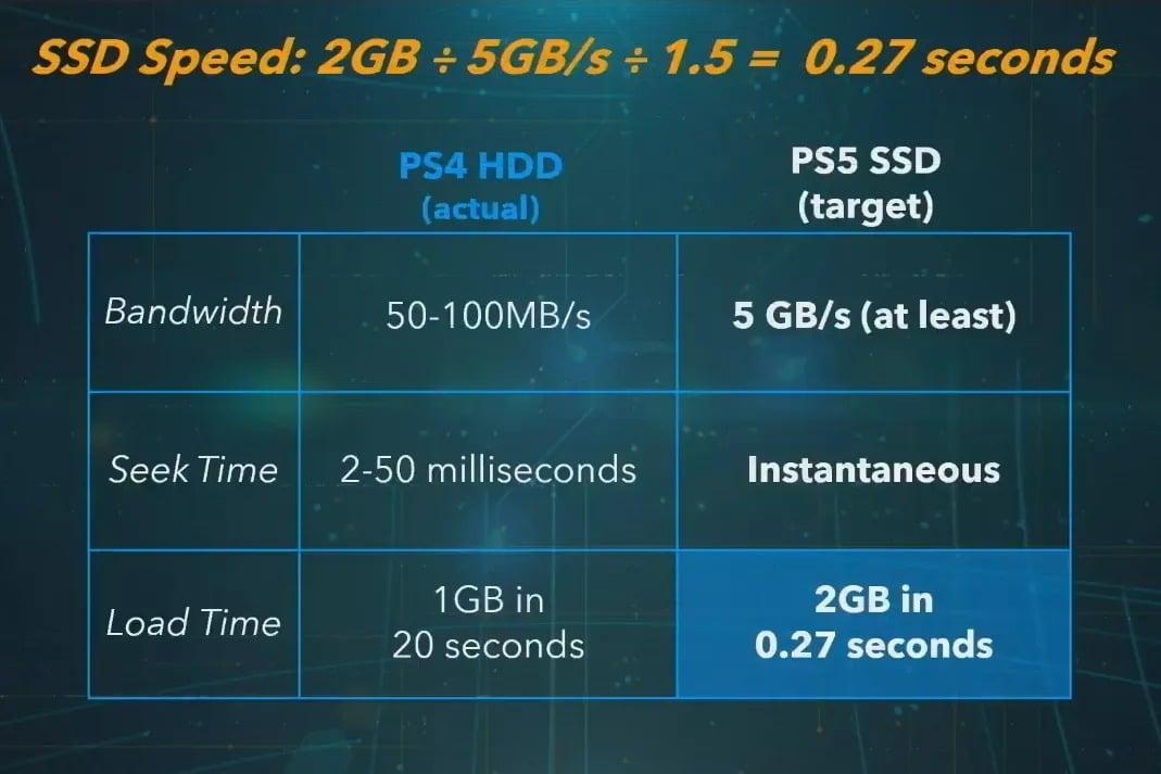 sony ps5 ssd hızı