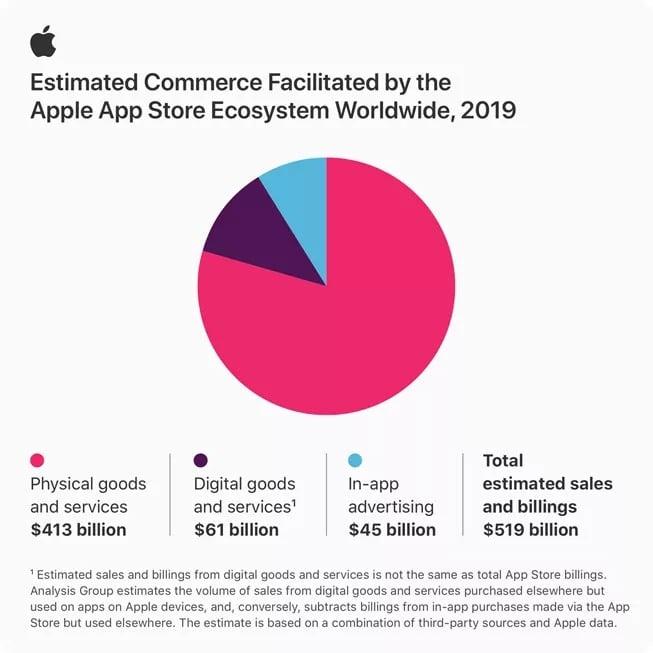 App Store 2019 yılında ticaretin itici güçlerinden bir tanesi oldu