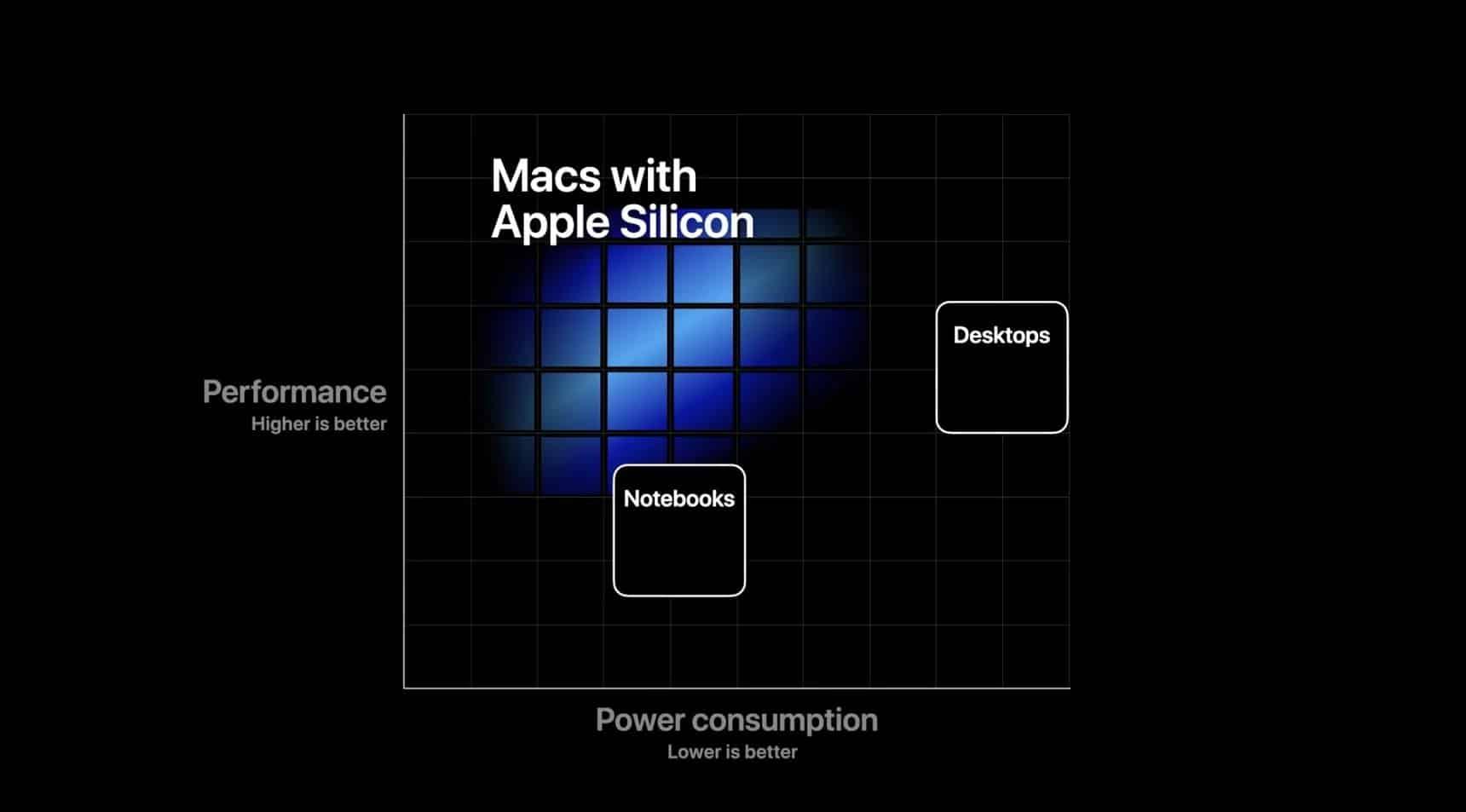 Apple bu yıl sonunda Mac bilgisayarlarda kendi işlemcilerine geçmeye başlıyor