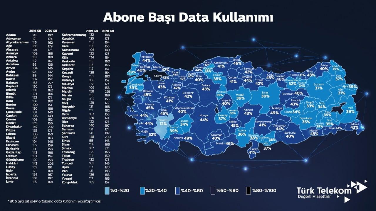Evde kalmak Türk Telekom sabit internet kullanımını b