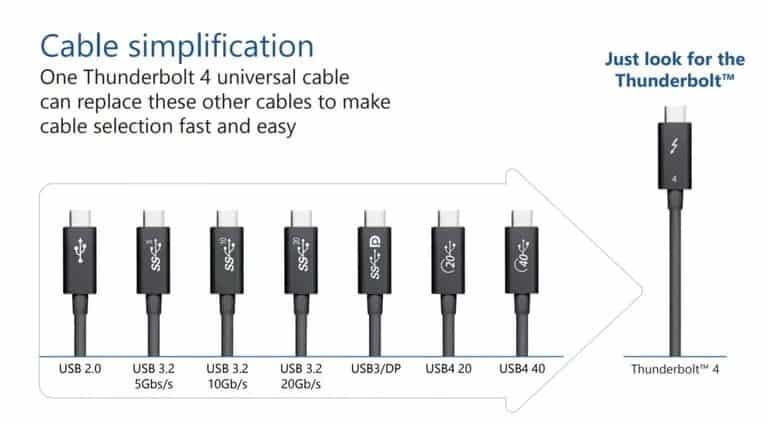 Intel Thunderbolt 4 ile USB standardını bir kez daha geçecek