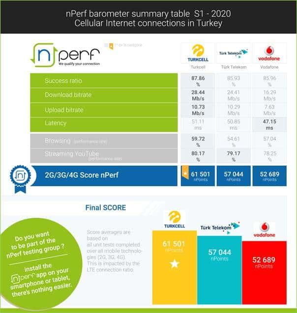 Yılın ilk yarısında Türkiye'de en hızlı mobil internet hangi operatörde?