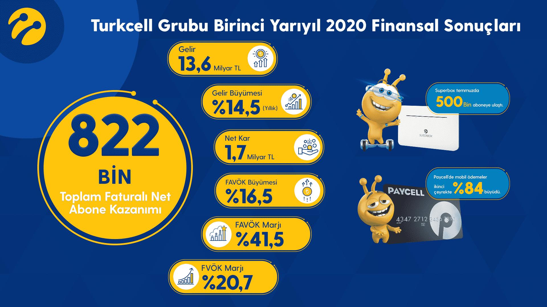 Turkcell'den 2020 yarı yıl performansı, dijital servisler büyüyor