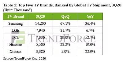 küresel tv satışları
