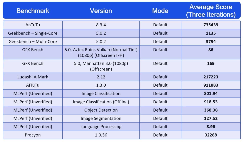 snapdragon 888 benchmark