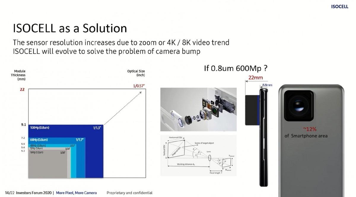 samsung 600 mp kamera