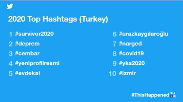 twitter türkiye 2020