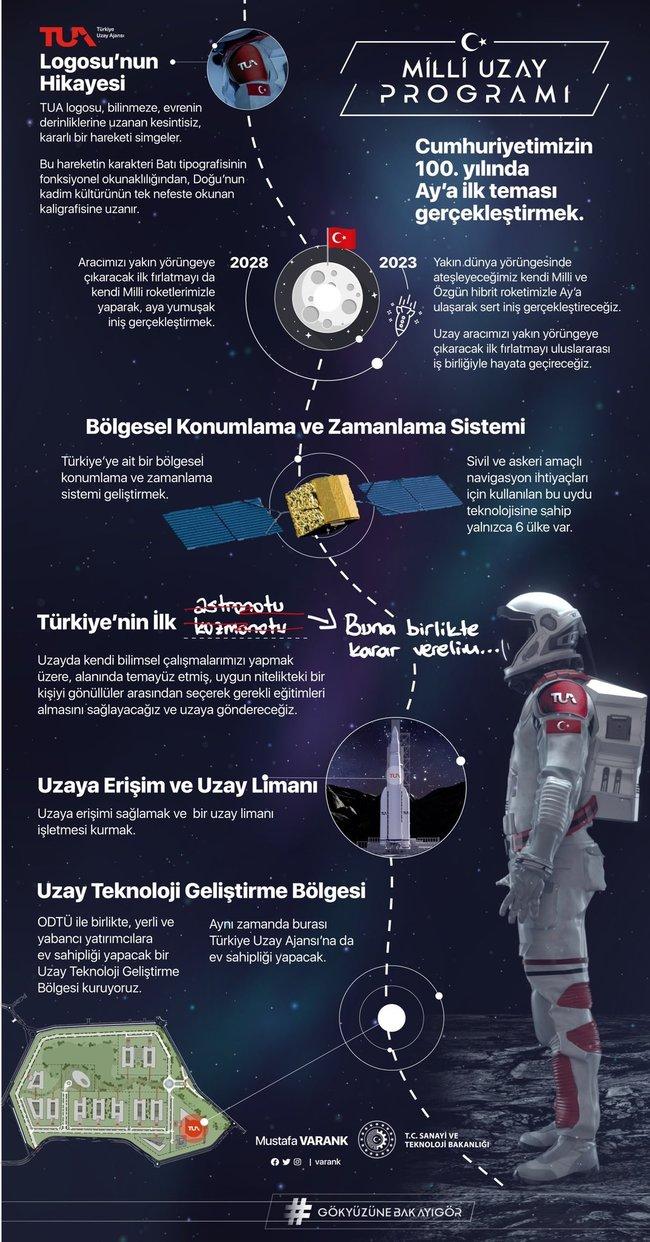türkiye milli uzay programı