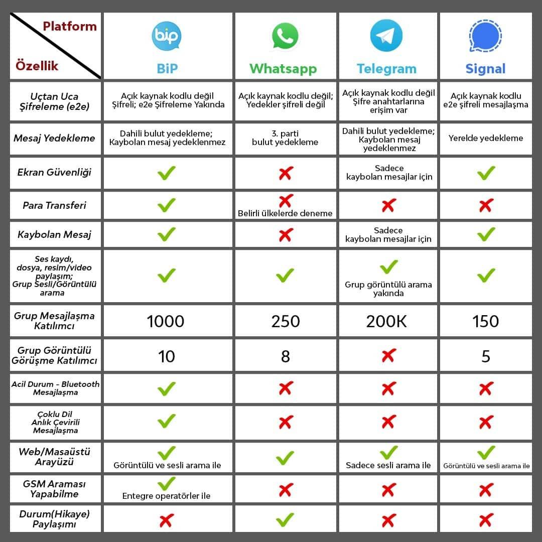 BiP, WhatsApp, Telegram ve Signal karşılaştırması   Teknoblog