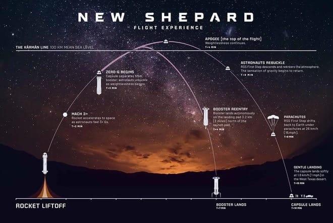 jeff bezos uzay yolculuğu blue origin new shepard