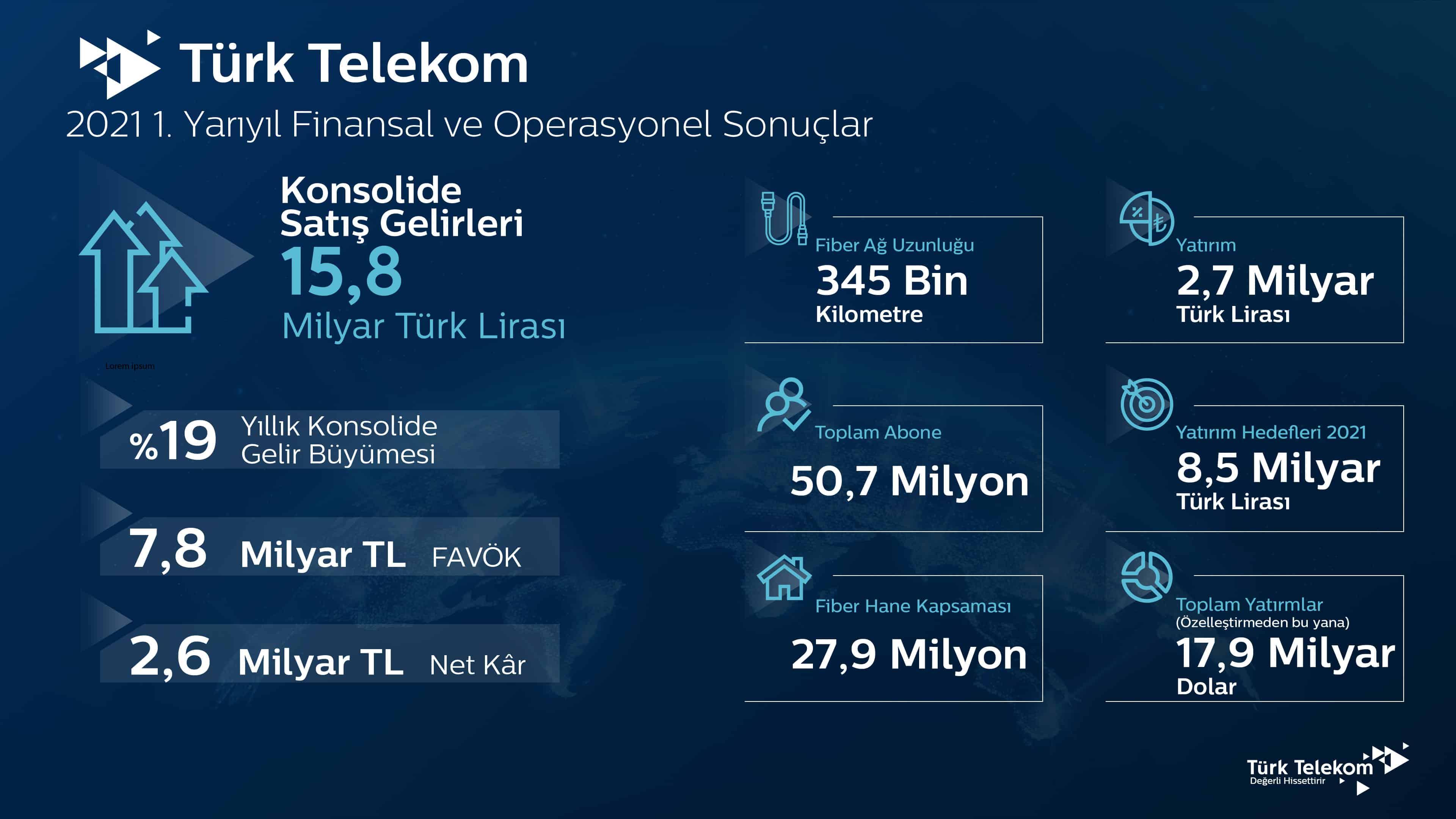 türk telekom 2021 finans raporu